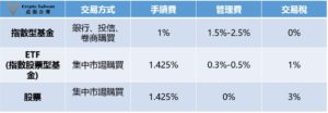 ETF與股票比較