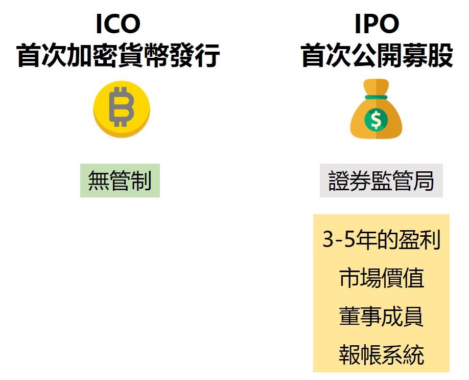 ICO與IPO的差別