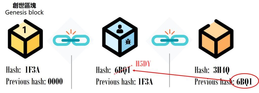 區塊鏈說明3