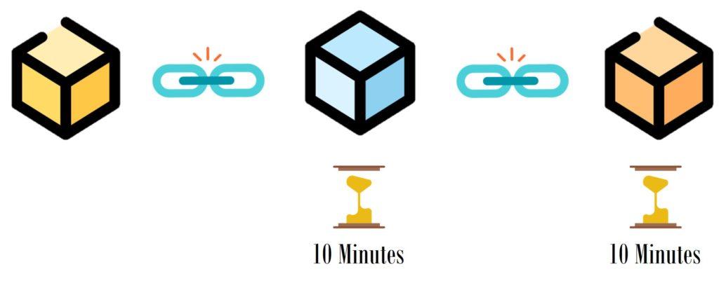 區塊鏈說明4