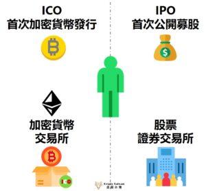 ICO是什麼