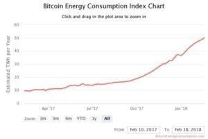 比特幣挖礦消耗能量