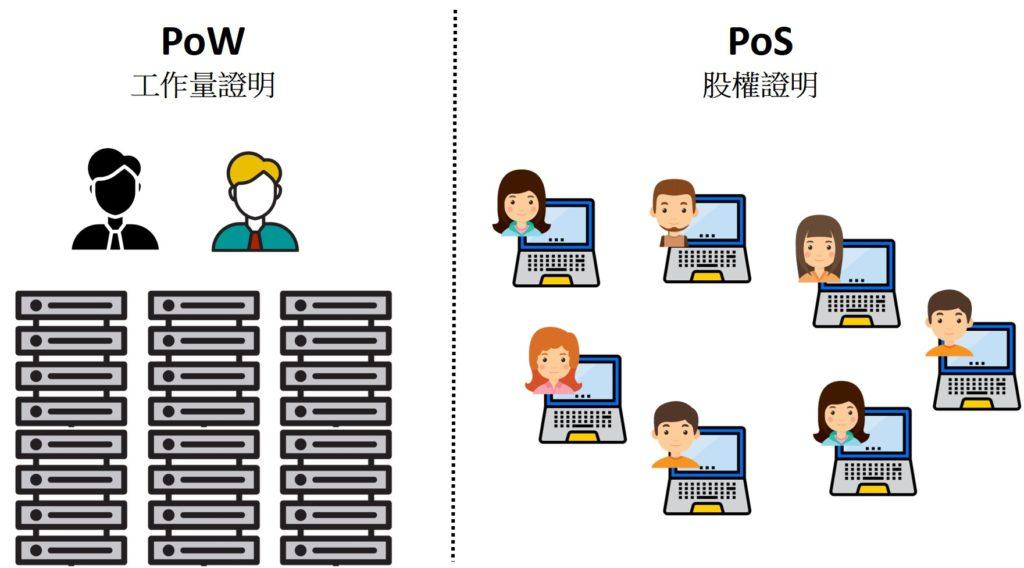 pos-pow