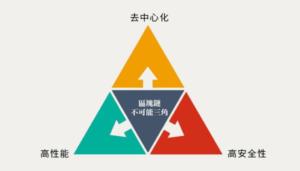 區塊鏈不可能三角
