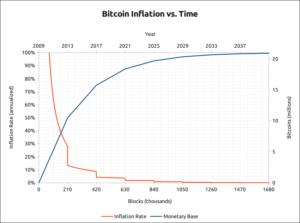 bitcoin-reduce