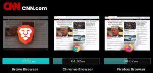 brave與其他瀏覽器速度比較_CNN