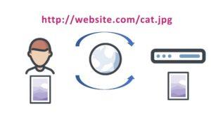 HTTP傳輸方式